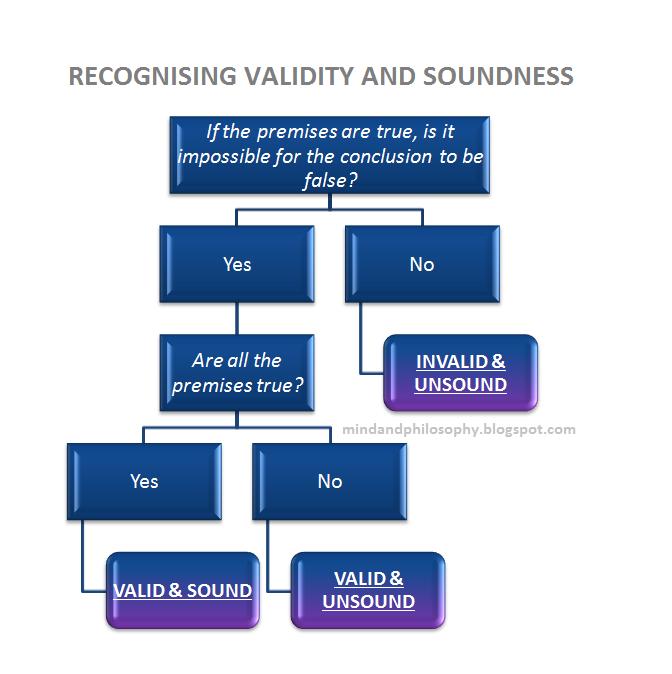 Mind and philosophy: Valid arguments vs. sound arguments